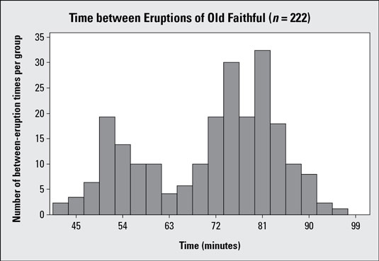 Histogram #2 showing time between eruptions for Old Faithful geyser (<i>n</i> = 222).