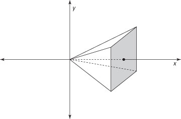 A pyramid skewered on the <i>x</i>-axis of a graph.