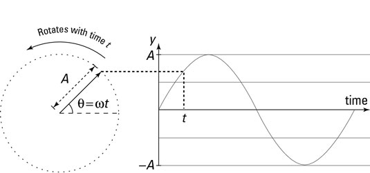 A reference circle helps you analyze simple harmonic motion.