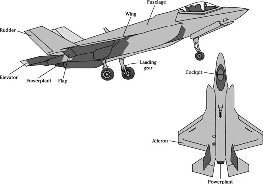 Major parts of a standard fixed-wing airplane.