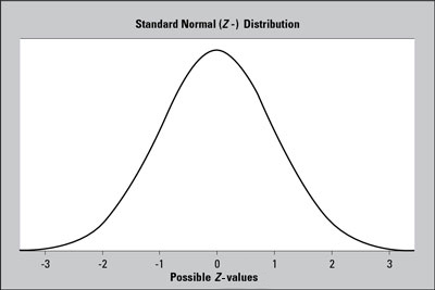 A standard normal (<i>Z-</i>) distribution has a bell-shaped curve with mean 0 and standard deviati