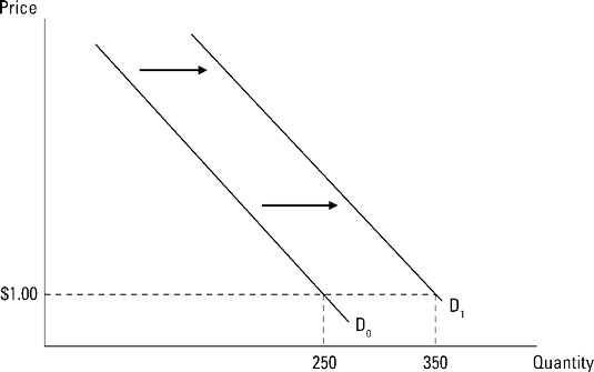 The increase in demand as the curve shifts from D<sub>0</sub> to D<sub>1</sub>.