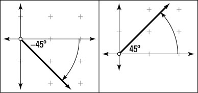 Angles of –45 degrees and 45 degrees.