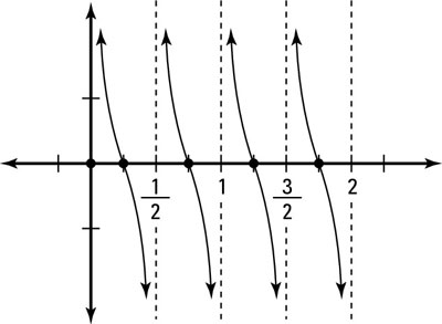 Graphing of <i>y</i>(<i>x</i>) = cot 2pi <i>x</i> shows a period of 1/2.