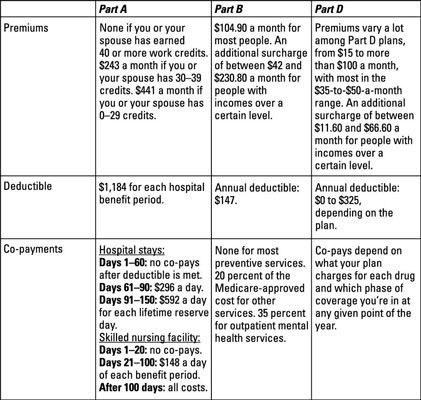 2013 Medicare premiums, deductibles, and co-payments at a glance.
