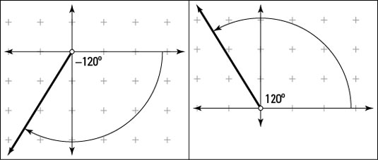 Angles of –120 degrees and 120 degrees.