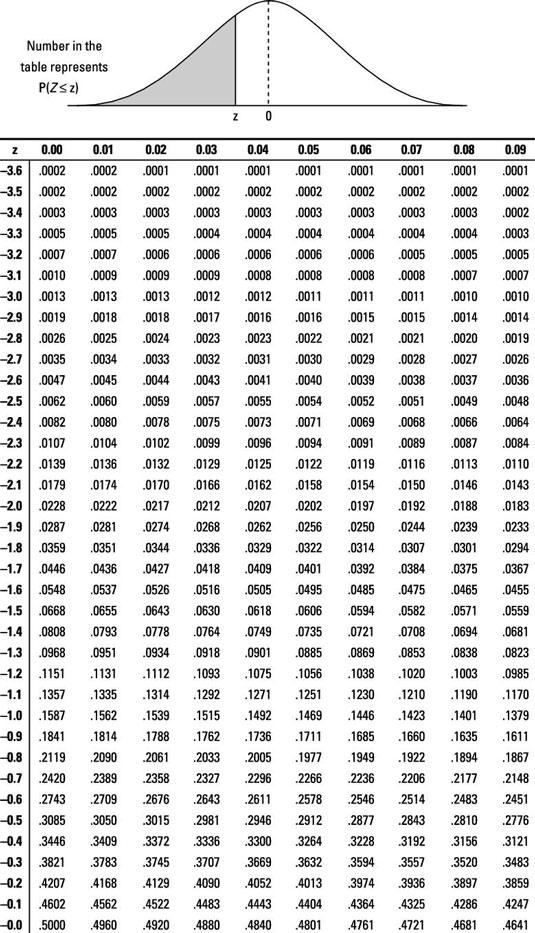 Normal distribution essay