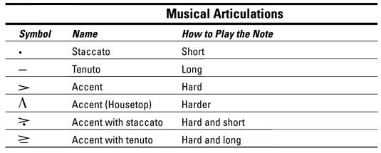 Music Articulation Symbols
