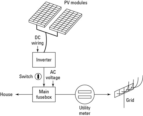 The solar PV-generated power is connected to your home's grid at your main fuse box.