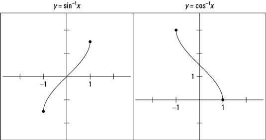 The graphs of <i>y</i> = sin<sup>&#8211;1</sup> <i>x</i> and <i>y</i> = cos<sup>&#8211;1</sup> <i>x
