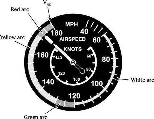 An airspeed indicator.