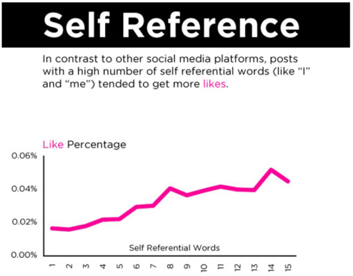 Self-reference and how it affects likes.