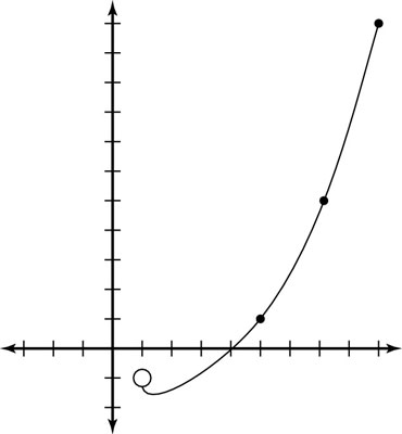 Graphing a parametric curve.