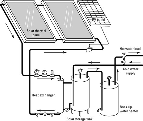 A closed-loop, solar water heating system.