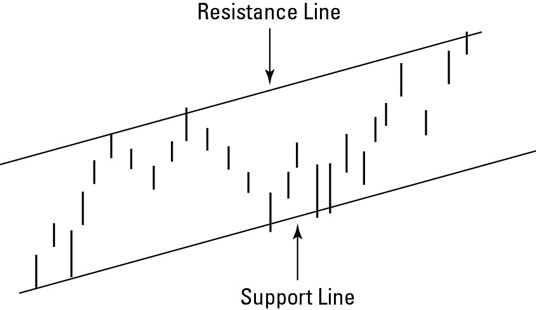 Drawing trendlines to identify channels.