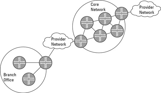 A typical edge-core network.