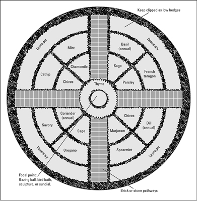 Plan a formal herb garden plan by making a geometric design.