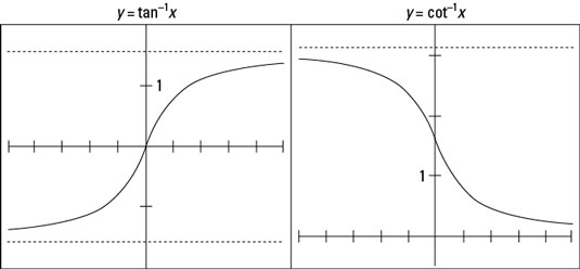 The graphs of <i>y</i> = tan<sup>&#8211;1</sup> <i>x</i> and <i>y</i> = cot<sup>&#8211;1</sup> <i>x