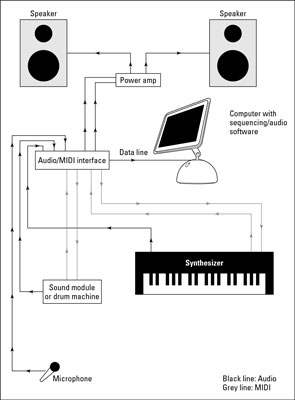 A MIDI-intensive studio: Most of your recording is via MIDI with a minimum of audio tracks.