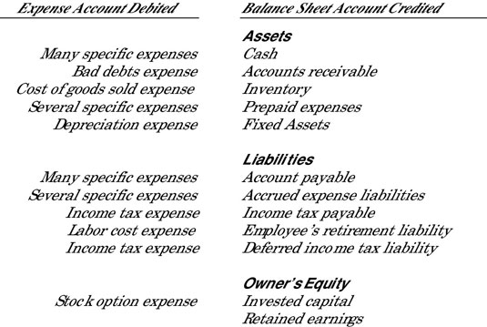 Balance sheet accounts credited in recording expenses.