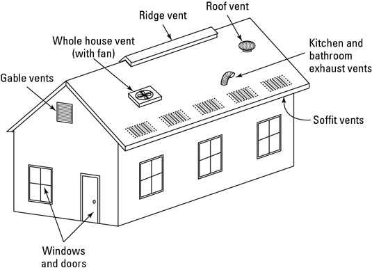 Many different types of vents allow you to take advantage of the chimney effect.