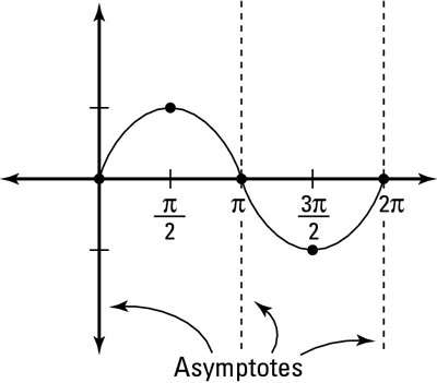 The graph of sine reveals the asymptotes of cosecant.