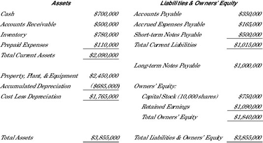 The complete balance sheet for Company X.