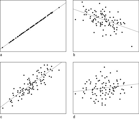 Scatterplots with correlations of a) +1.00; b) –0.50; c) +0.85; and d) +0.15.