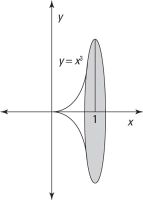 Measuring the surface of revolution of <i>y</i> = <i>x</i><sup>3</sup> between <i>x</i> = 0 and <i>