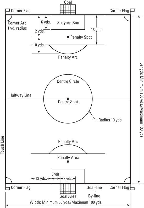 football field diagram   legimin sastrofootball field diagram  the football pitch  or field