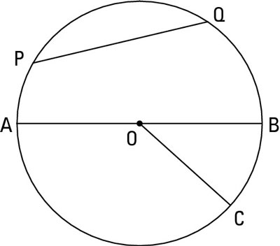 Segment <i>PG</i> is a chord, segment <i>AB</i> is the diameter, and segment <i>OC</i> is the radiu
