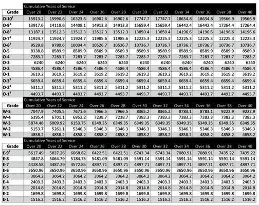 2013 pay scale along with BAS, BAH, and aviation career incentive pay for years of service over 20