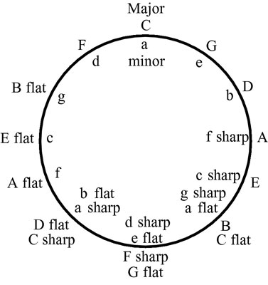 The circle of fifths shows the major keys on the outside of the circle and the minor keys on the in