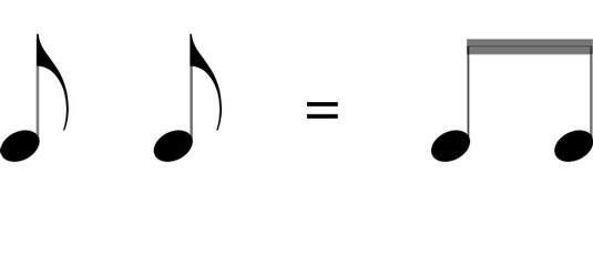 Eighth notes can be connected together with beams instead of having individual flags.