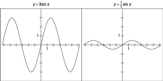 Two graphs showing a sine function.