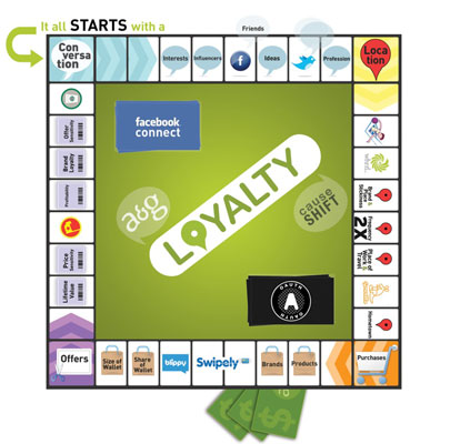 The Allen & Gerritsen and CauseShift Loyalty in 4-D game board shows how social, location, purc