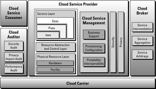 The National Institute of Standards and Technology cloud architecture.