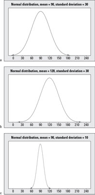 Three normal distributions, with means and standard deviations of a) 90 and 30; b) 120 and 30; and
