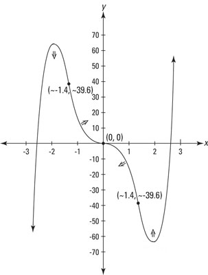 A graph showing inflection points and intervals of concavity.