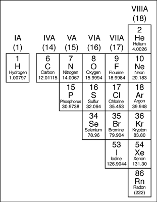 The nonmetals in the periodic table.