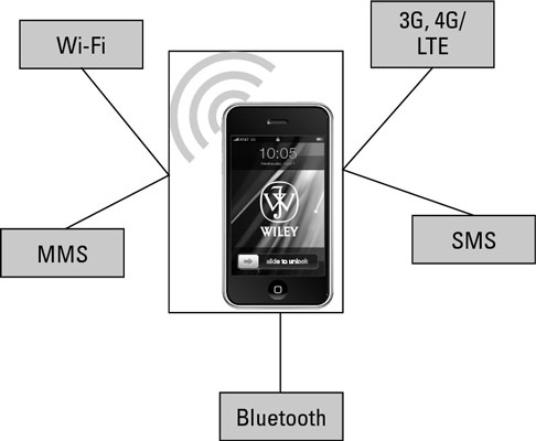 Modern smartphones have a wide range of data connectivity options.