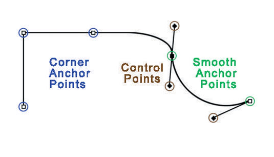 Paths have square anchor points and diamond-shaped control points.