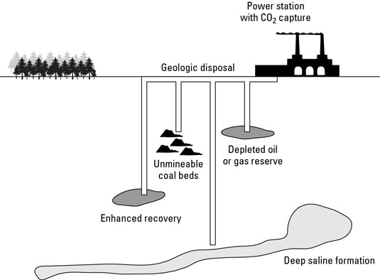 The sequestration process with a power plant pumping the captured CO<sub>2</sub> underground. [Cred