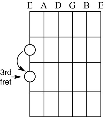 Going from G flat/F sharp to G natural on the guitar.
