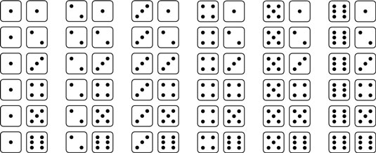 Possible rolls for a pair of dice.