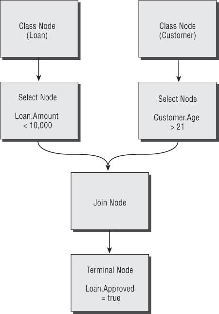 Professional BizTalk Server 2006 : Figure 1