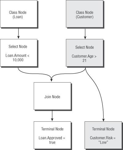 Professional BizTalk Server 2006 : Figure 2