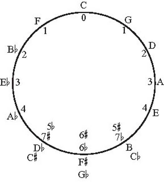 The Circle of Fifths: A Brief History - For Dummies