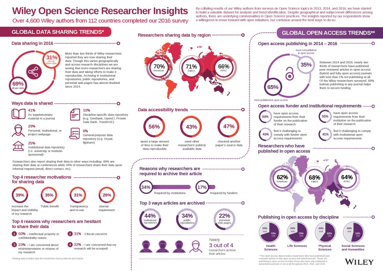 Wiley Open Science Research Insights