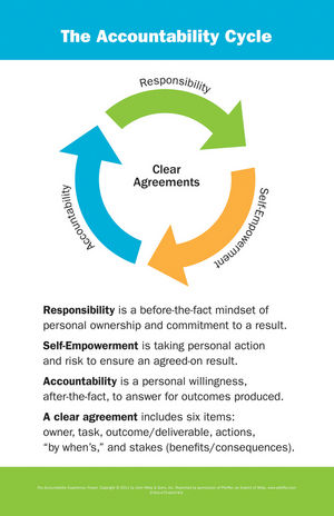 The Accountability Experience Poster